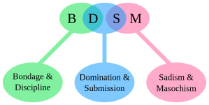 BDSM_acronym.svg