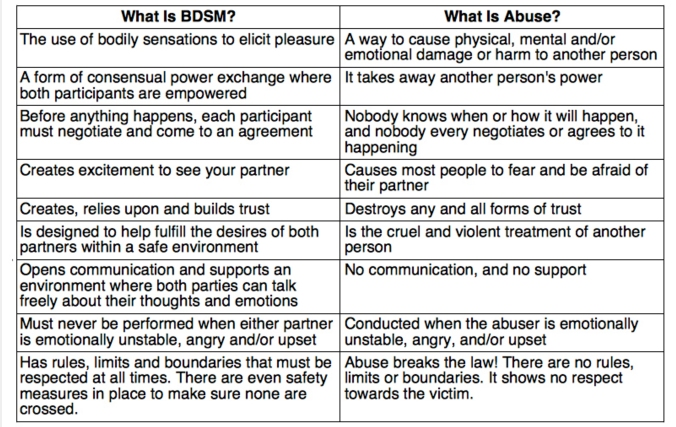 The difference between BDSM & Abuse 4